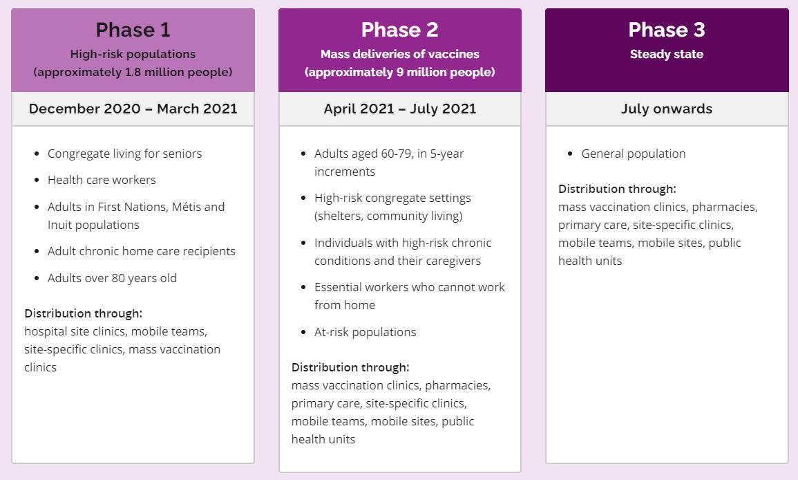 Ontario COVID-19 Vaccination Plan