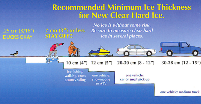 ice thickness requirements
